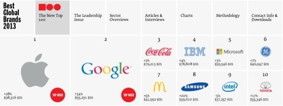 H Apple ξεπερνά την Coca-Cola ως το πολυτιμότερο brand για το 2013