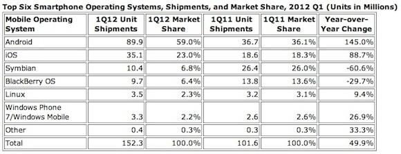 iOS και Android αυξάνουν το μερίδιό τους στην αγορά των smartphones