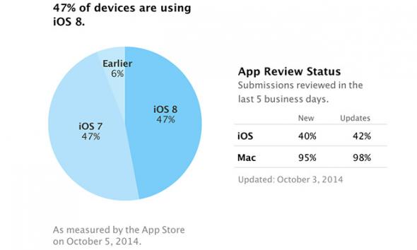 Το 47% των συσκευών της Apple έχει την τελευταία έκδοση iOS 8