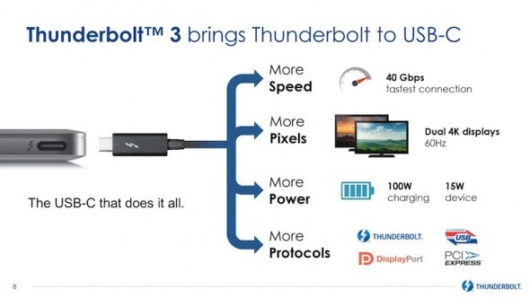 H Intel ανακοινώνει την επόμενη έκδοση Thunderbolt 3 με USB-C connector