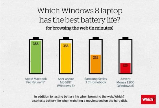 To Retina MacBook Pro διαθέτει τη μεγαλύτερη διάρκεια μπαταρίας ανάμεσα σε 18 Windows laptops