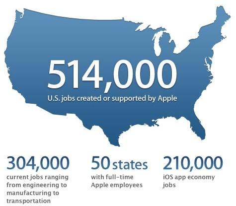 Η Apple είναι υπεύθυνη για 514,000 θέσεις εργασίας στις ΗΠΑ