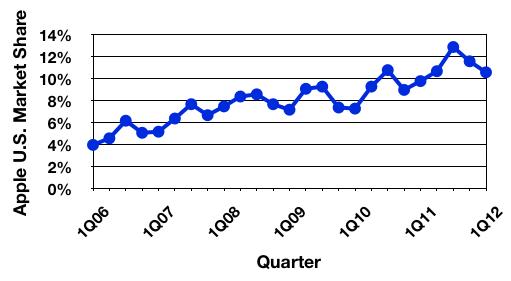 Τρίτη σε πωλήσεις υπολογιστών στις ΗΠΑ η Apple για το πρώτο τρίμηνο του 2012