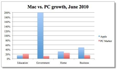 Μεγάλη ανάπτυξη των Mac στις επιχειρήσεις