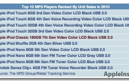 Top10 πωλήσεων των Mp3 players στην Αμερική (Spoiler: Οι πρώτες 9 θέσεις ανήκουν στην Apple)